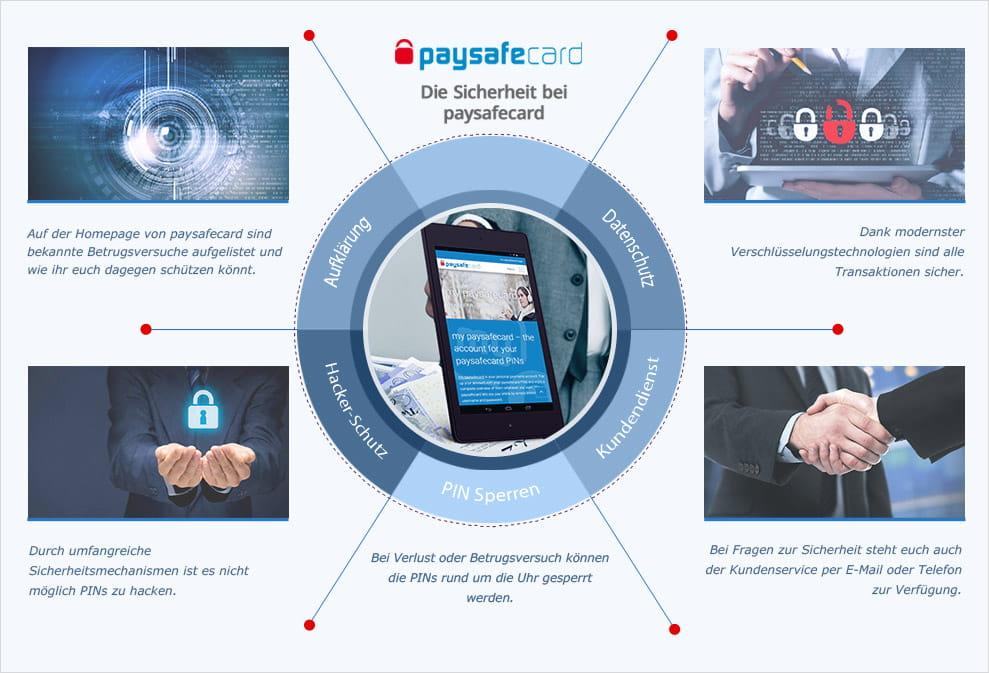 Paysafecard RГјckerstattung