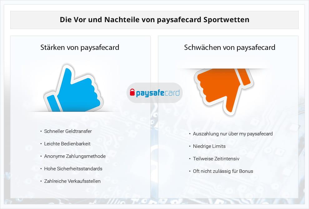 Paysafecard Sportwetten