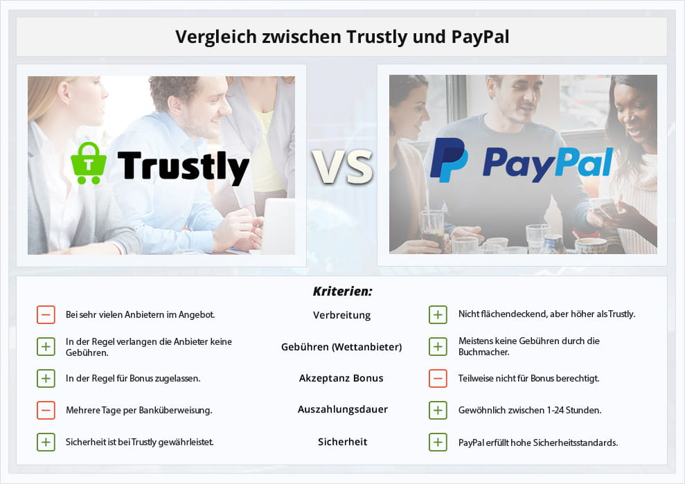 Trustly Registrieren